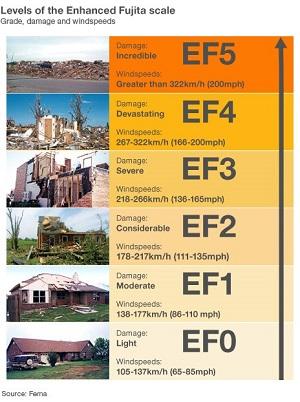 Enhanced Fujita Scale, Source FEMA